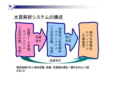 水質解析システム2